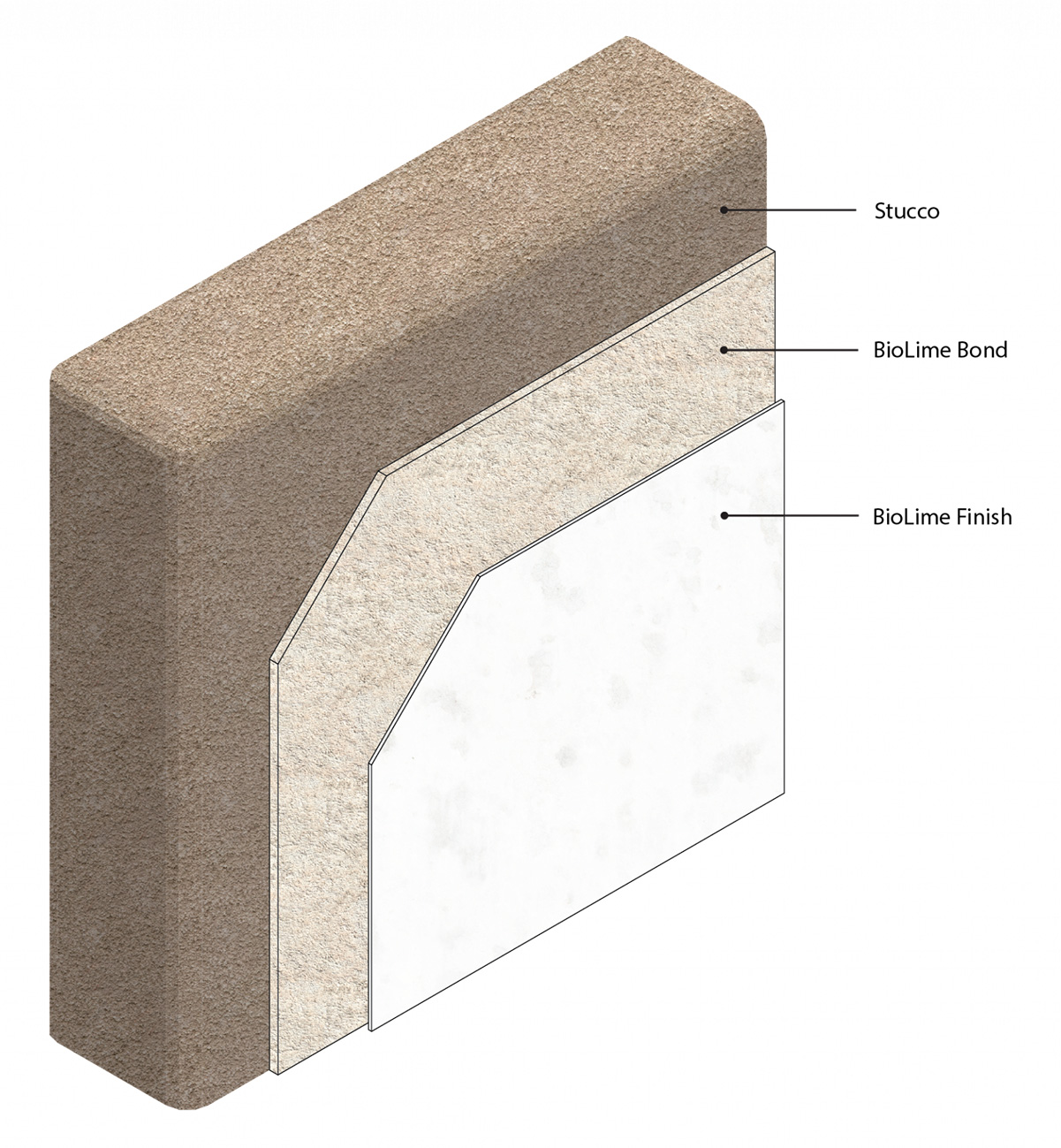 3D isometric image of BioLime plaster for an existing stucco surface