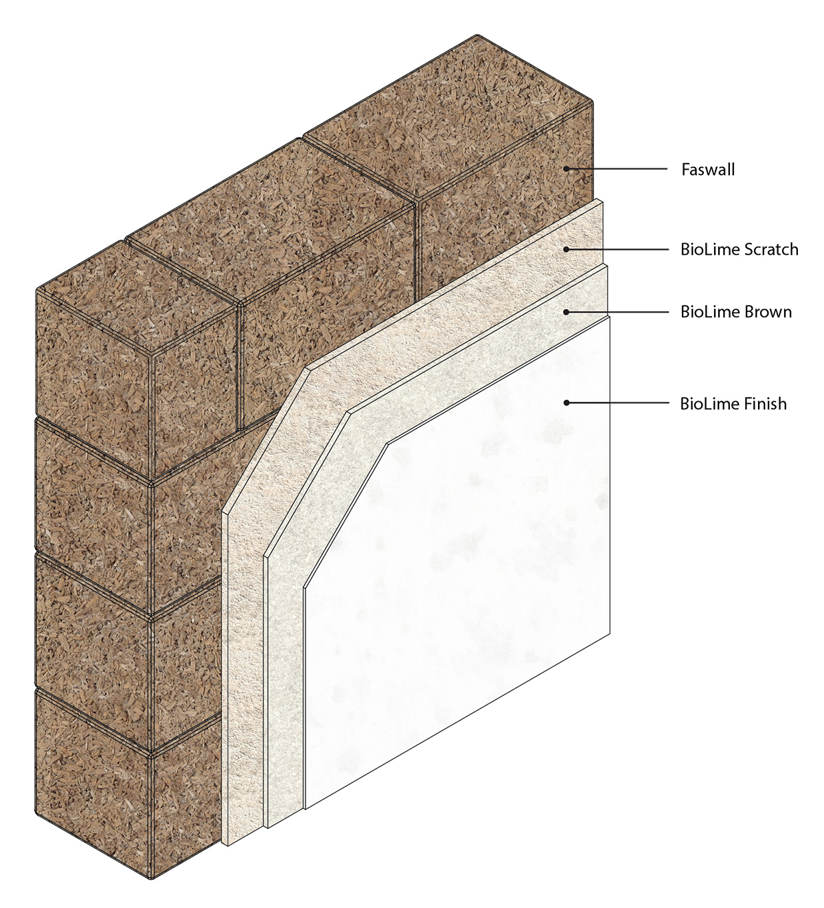 3D isometric image of BioLime plaster for a Faswall wall system